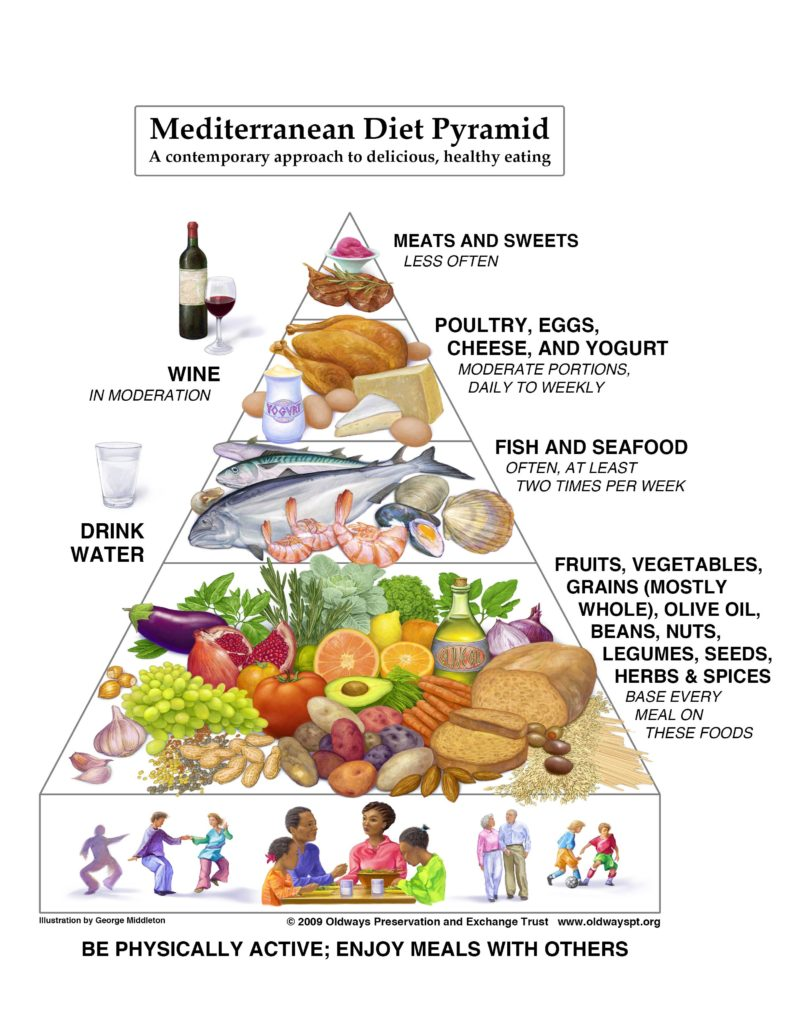 mediterranean diet recipes